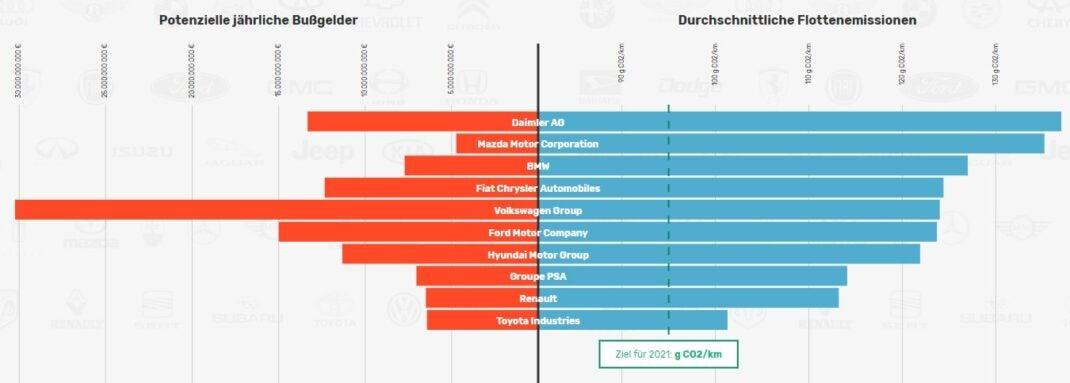 Die 10 größten Auto-Hersteller und die drohenden Bußgelder sowie die durchschnittliche Flottenemission