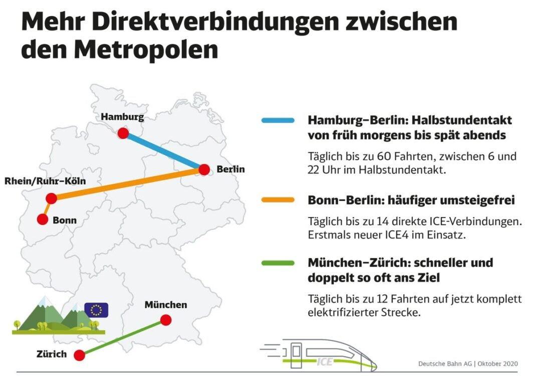 Deutschlandtakt 2021 Deutsche Bahn
