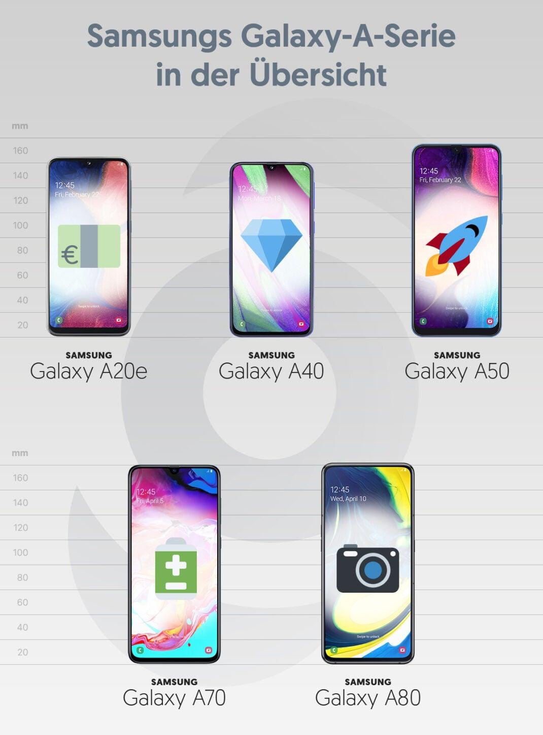 Grafik Galaxy-A-Serie von Samsung