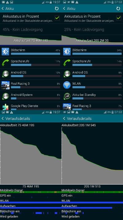 Akkulaufzeit des Galaxy S5 mini