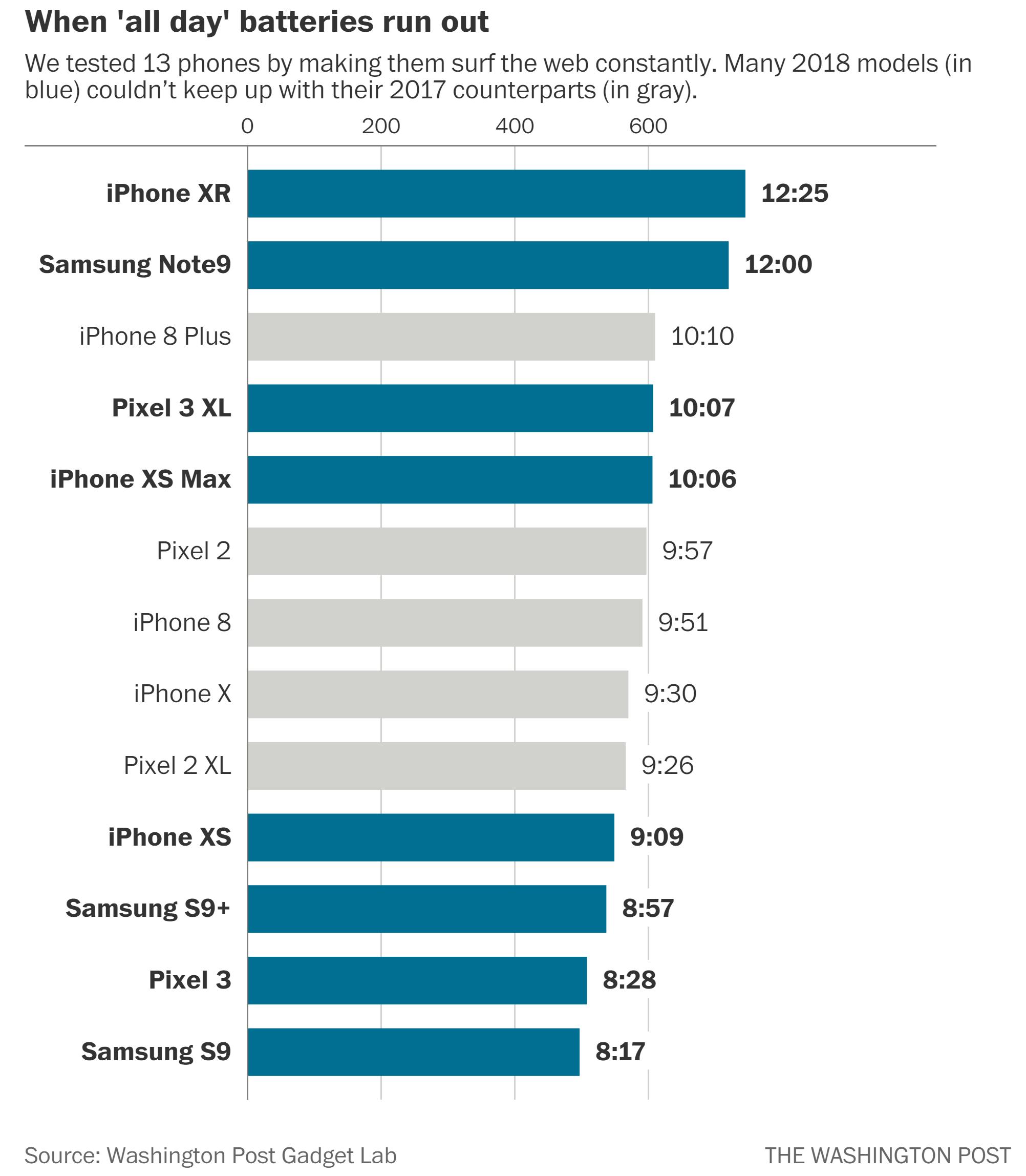 Smartphones im Akku-Vergleich
