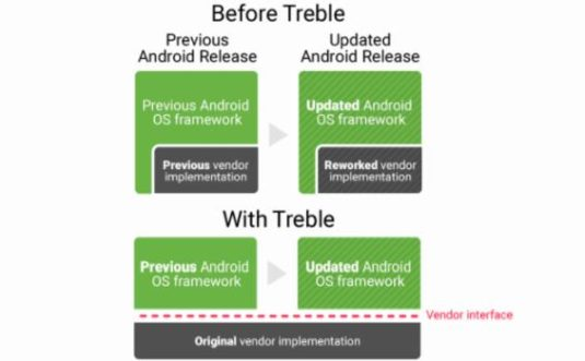 Project Treble in Android O