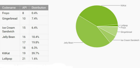 Android Verteilung Februar 2015