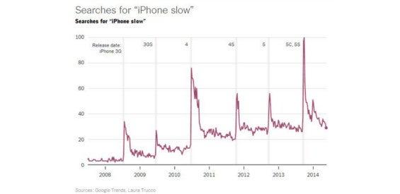 Apple iPhones Statistik