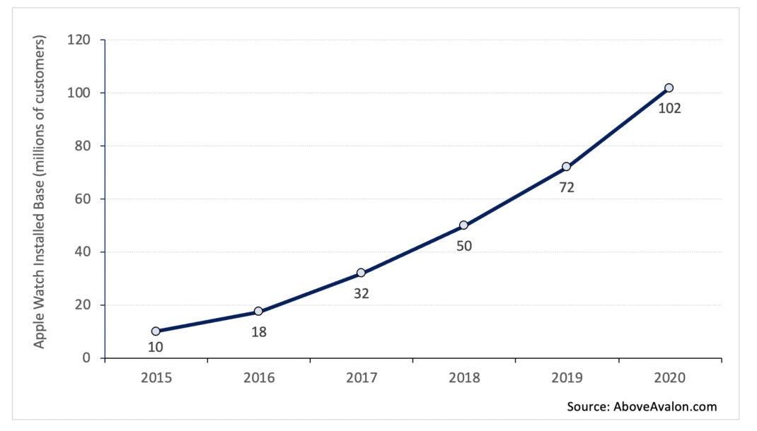 """Die Statistik von Neil Cybart zeigt unter anderem, dass im Jahr 2020 die Zahl der """"installierten Geräte"""" auf 102 Millionen Modelle der Apple Watch gestiegen ist."""