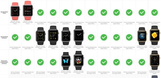 Apple Watch Kombinationen-Übersicht Matrix