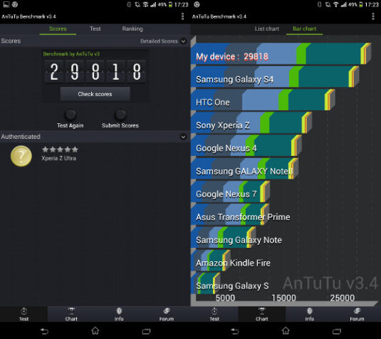 Benchmarktest: Sony Xperia Z Ultra