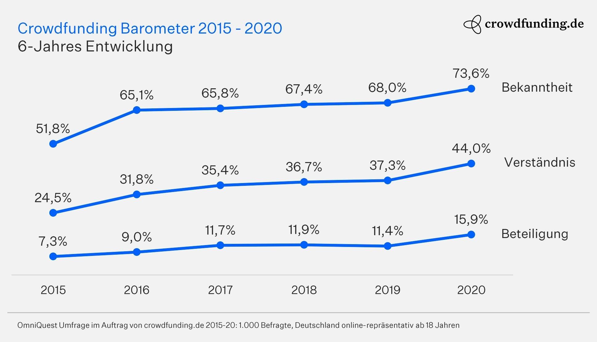Crowdfunding-Statistik