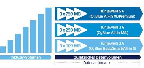 Datenautomatik bei O2