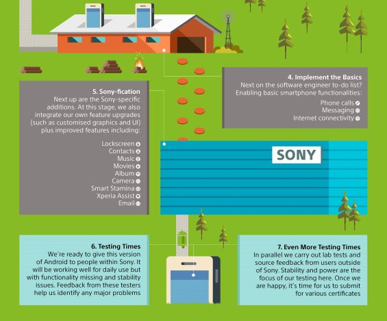Die Android-Update-Reise bei Sony