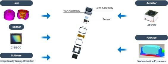 Dual-Kamera-Konzept von Samsung
