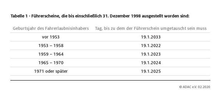 Führerscheine, die bis einschließlich 31. Dezember 1998 ausgestellt worden sind, müssen spätestens bis zum 19. Januar 2025 ausgetauscht werden