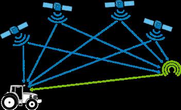 Sichtkontakt zwischen GPS-Satellit und Empfänger