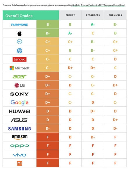 Guide to Greener Electronics Greenpeace Tabelle 2017
