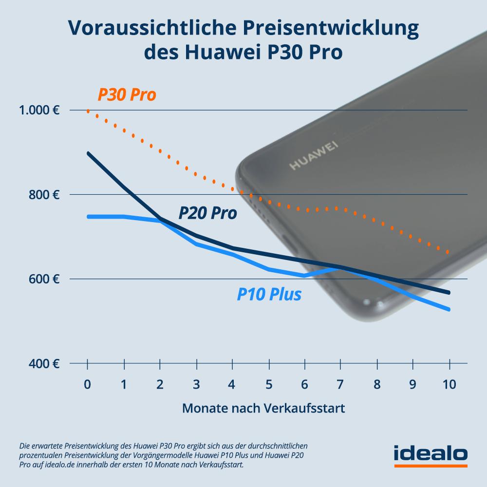 Huawei P30 Pro Preisprognose