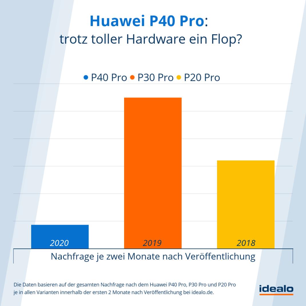 Nachfrage nach dem Huawei P40 Pro im Vergleich zu den Vorjahresmodellen