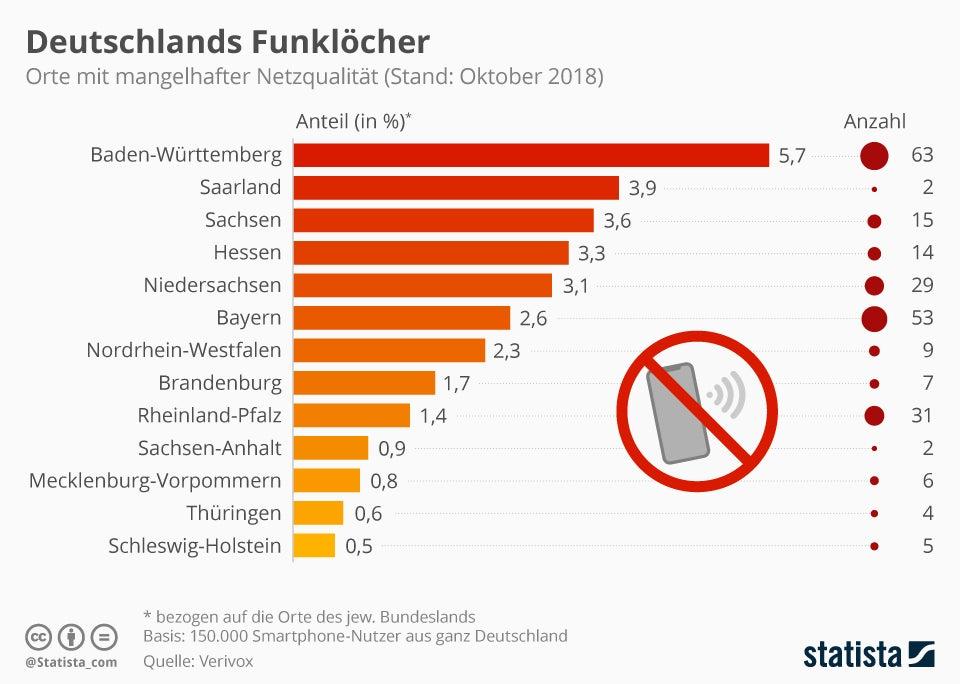 Grafik, die den Anteile der Orte in Deutschland mit mangelhaftem Netz zeigt