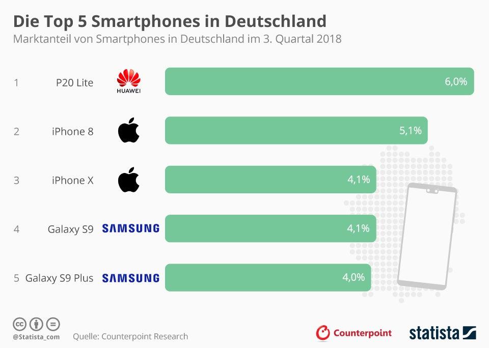 Statista Infografik zu den Top 5 der beliebtesten Smartphones in Deutschland