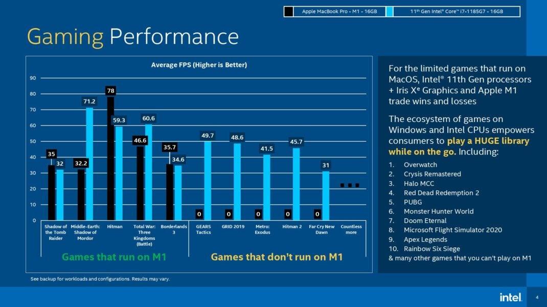 Gaming-Benchmarks für Intel Core i7 und Apple M1. Die beiden Systeme liegen nah beieinander, wird jedoch ein Spiel nicht unterstützt, vergibt Intel 0 Bilder pro Sekunde für Apple.