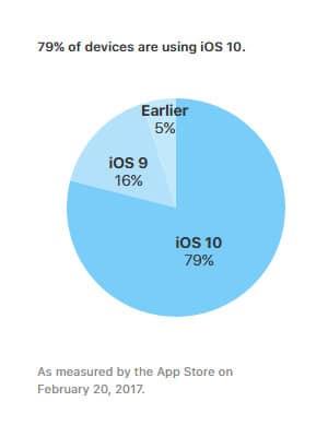 iOS 10 Verbreitung Februar 2017