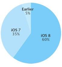 iOS 8 Verteilung November 2014