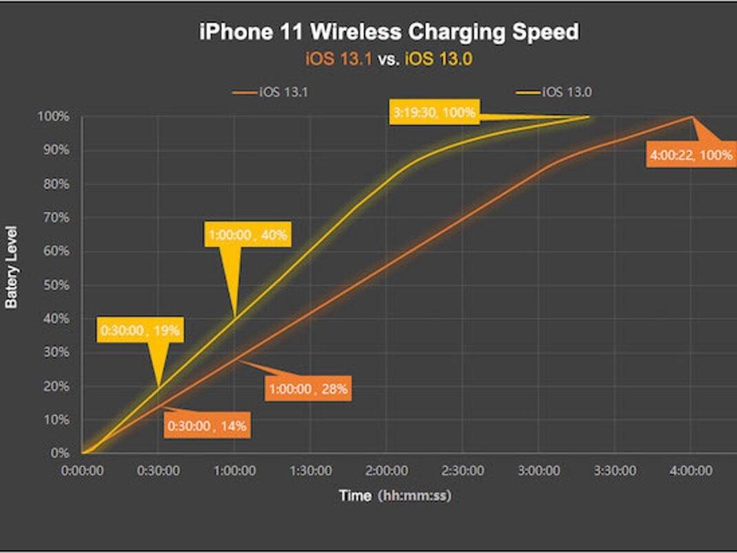 iPhone Ladegeschwindigkeit Vergleich