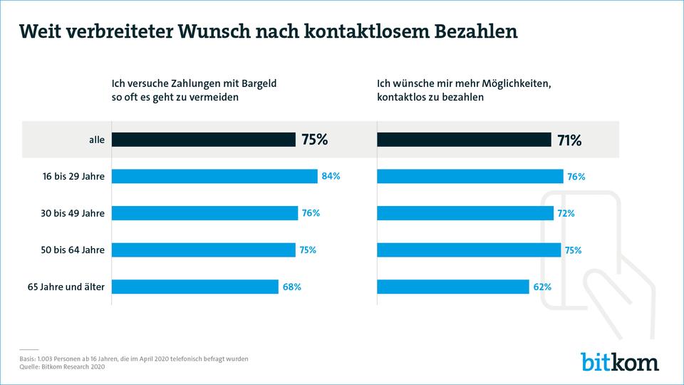 Kontaktloses Bezahlen: Umfrage