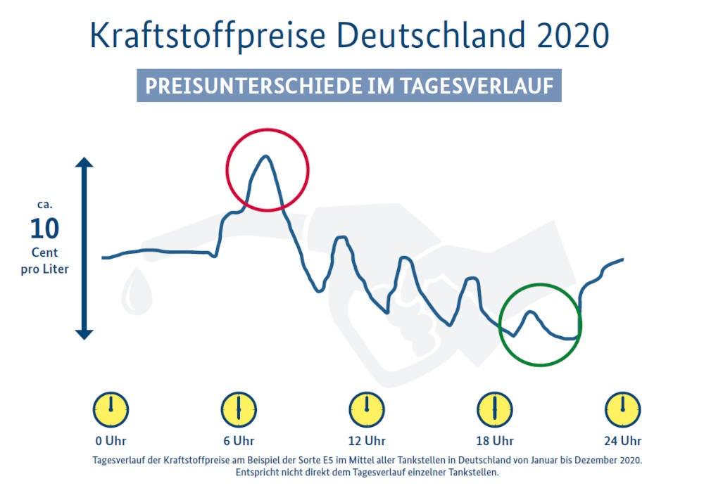 Grafik zu den Preisänderungen der Kraftstoffpreise in Deutschland im Jahr 2020.