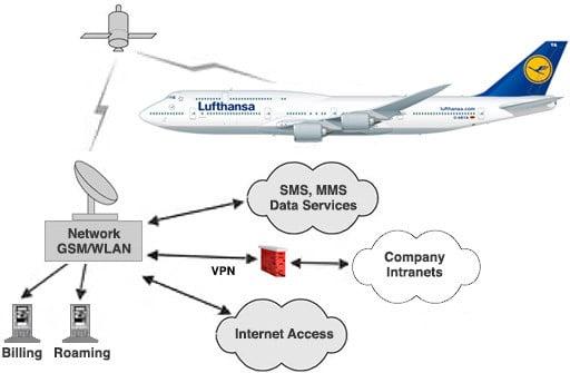 Lufthansa FlyNet