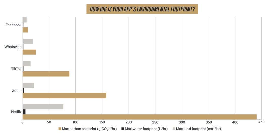 Der CO₂-Fußabdruck von, WhatsApp, Netflix und Co.