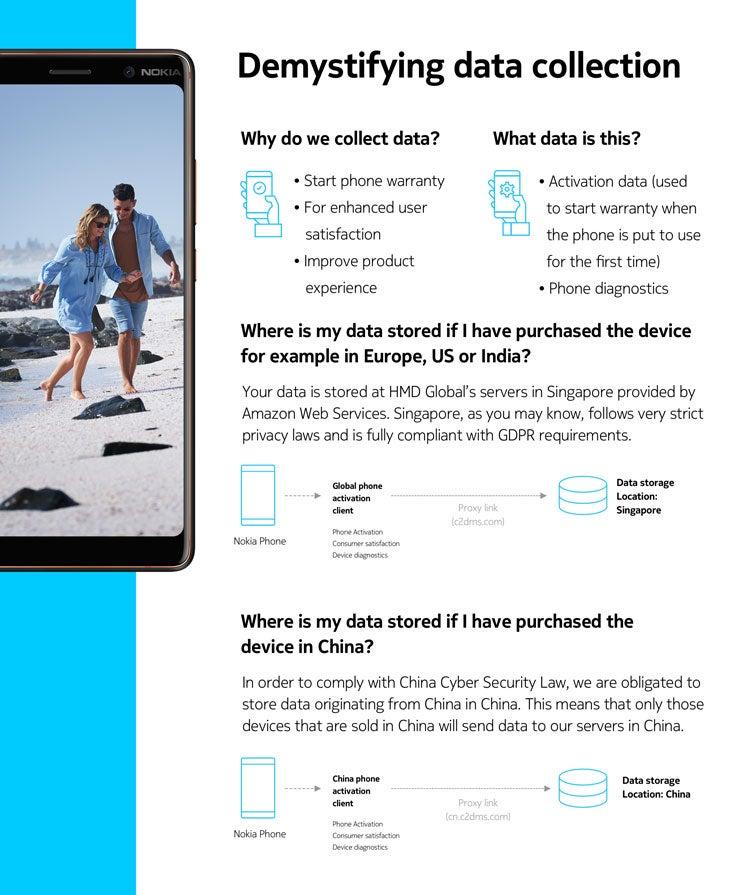 Die Infografik zum Nokia 7 Plus von HMD Global