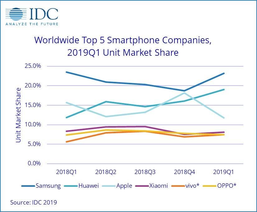 weltweite Smartphone-Marktanteile laut IDC