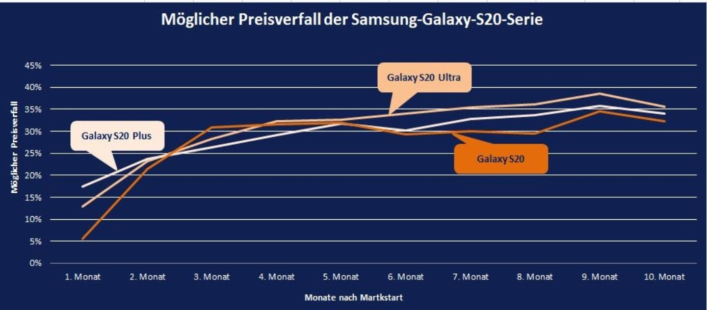 Preisverfall des Samsung Galaxy S20