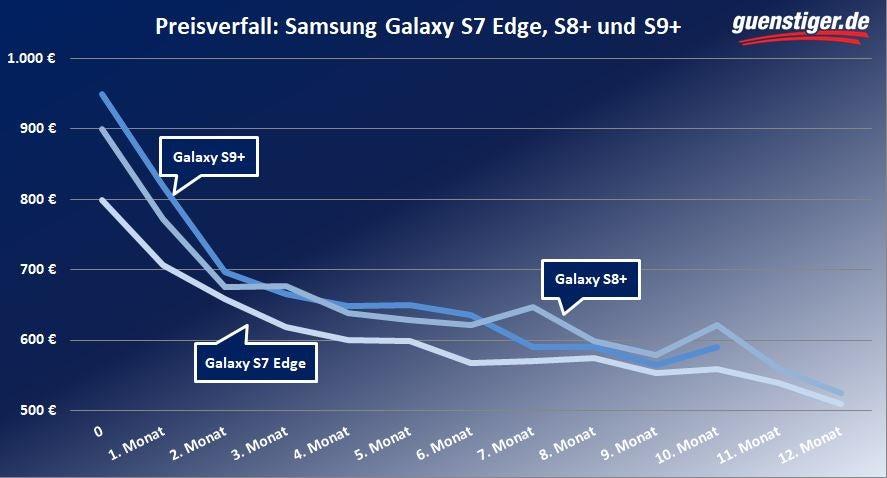 Der Preisverfall des Samsung Galaxy S7 edge, S8+ und S9+