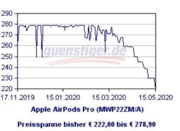 Preisverlauf der Apple Airpods Pro