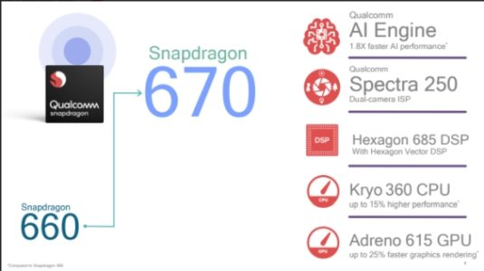 Qualcomm Snapdragon 670 - Datenblatt