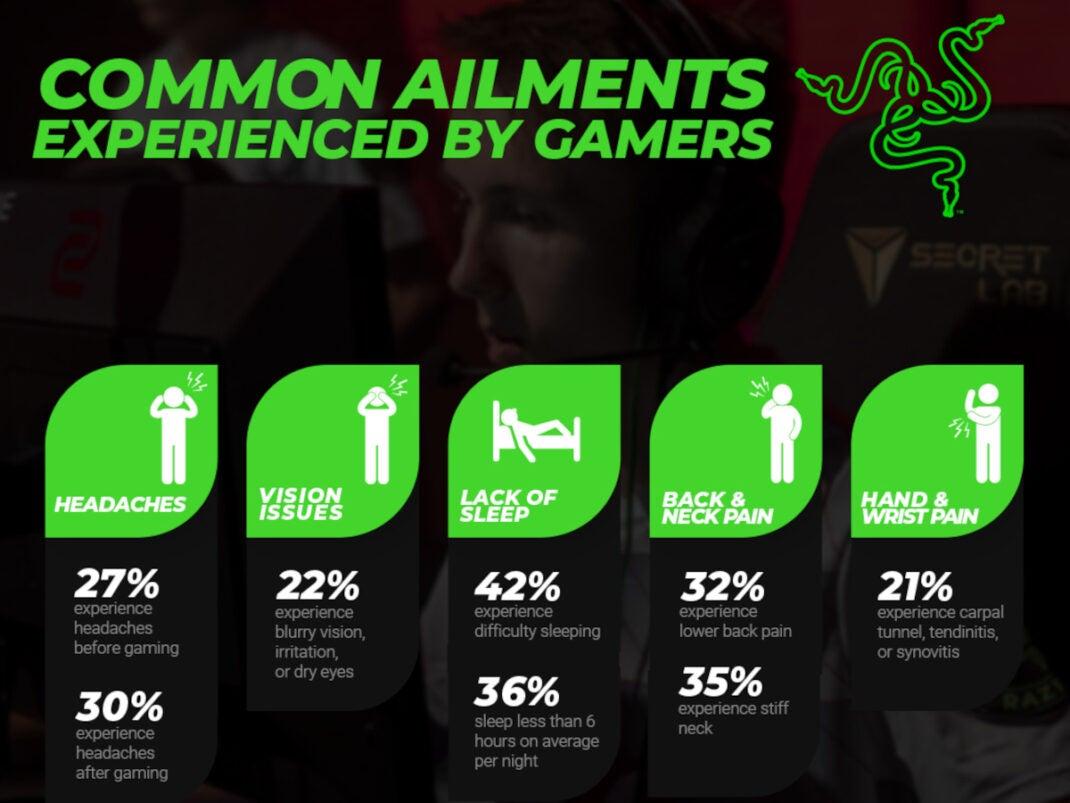 Eine Grafik, welche die gesundheitlichen Auswirkungen des Gamings thematisiert.