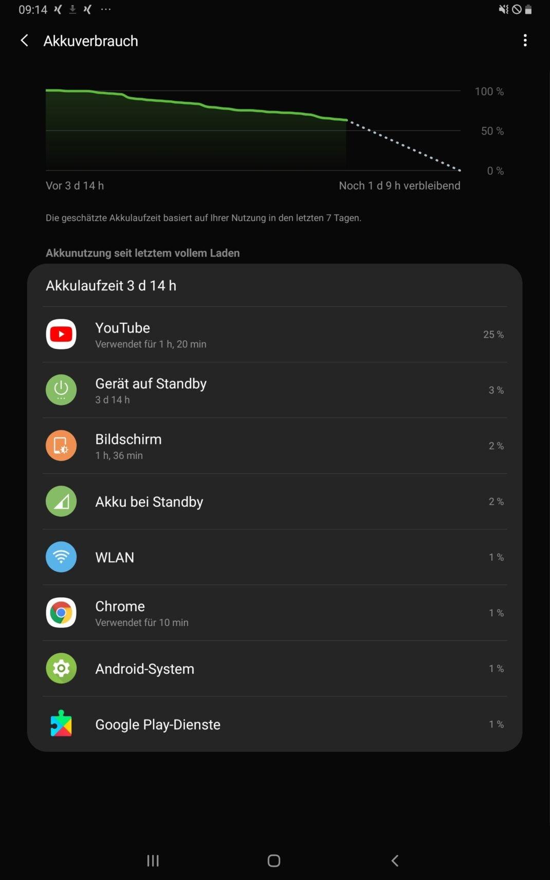 Die Akku-Anzeige des Samsung Galaxy Tab S5e