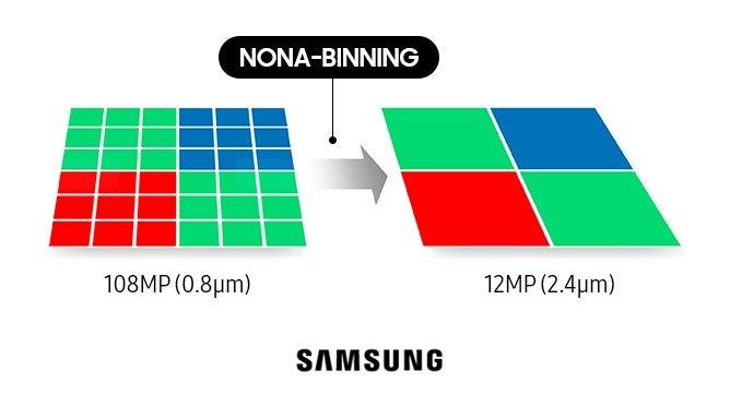 Nona-Binning