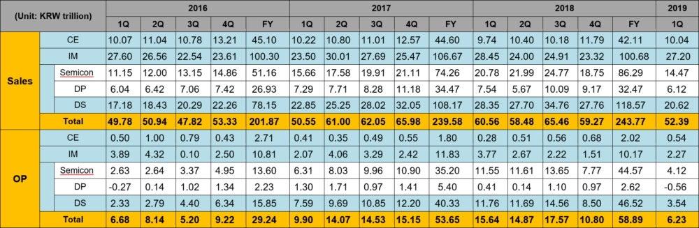 Samsung-Zahlen vom ersten Quartal 2019.