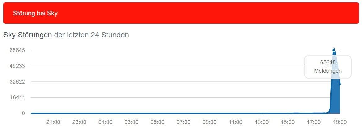 Sky-Störung bei allestoerungen.de