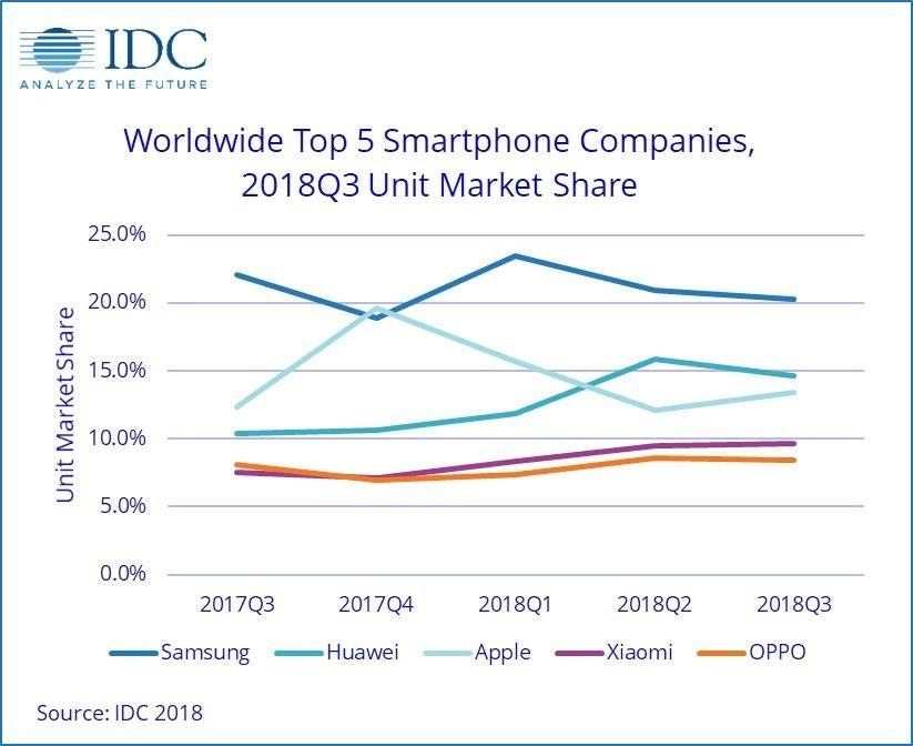 Top-5-Smartphone-Hersteller nach IDC - Studie für Q3 2018
