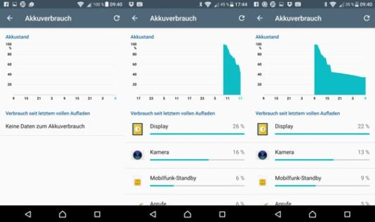 Akkutest des Sony Xperia X Performance