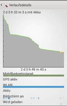 Sony Xperia Z1 Compact: Stromverbrauch