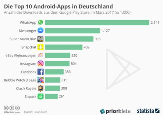 Statista Infografik Top 10 Apps Google Play Store März 2017
