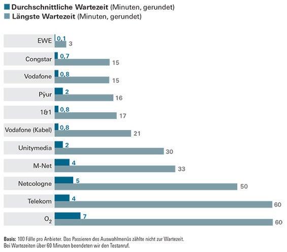 Stiftung Warentest misst die Wartezeit in der Service-Hotline von 1&1, Congstar, Telekom, O2 und Vodafone. (Bildquelle: Stiftung Warentest)