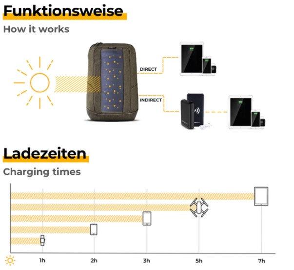 Sunnybag Iconic Infografik