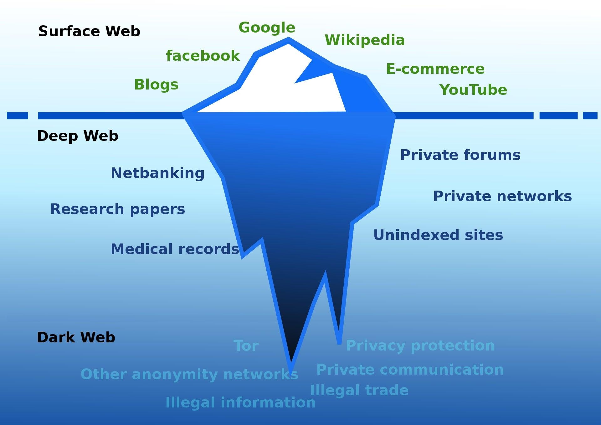 Die Bestandteile des Internets