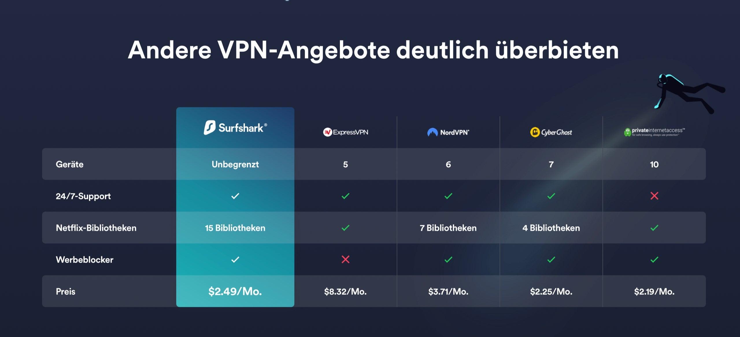 Surfshark VPN-Dienst im Vergleich