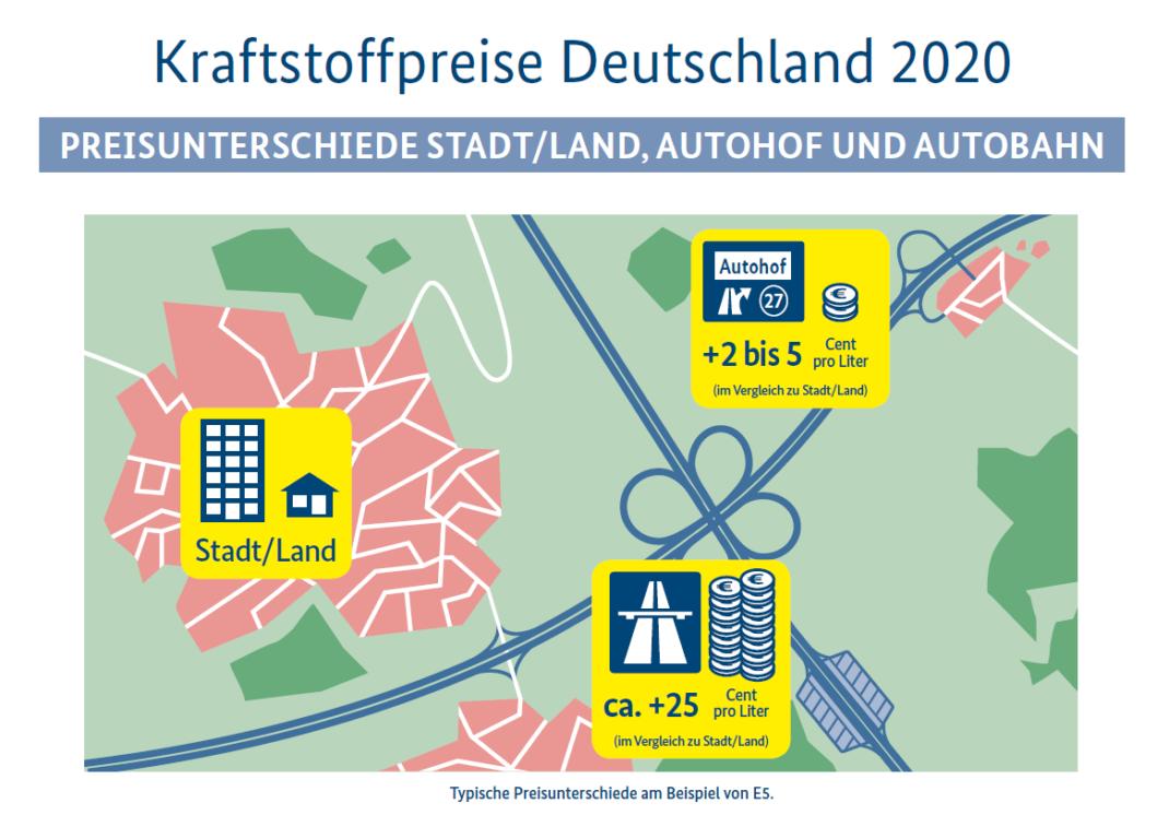 Unterschiede Spritpreise Stadt, Land, Autohof, Autobahn.